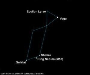 Star chart of constellation Lyra with stars, 环形星云, 和 维加 labeled.