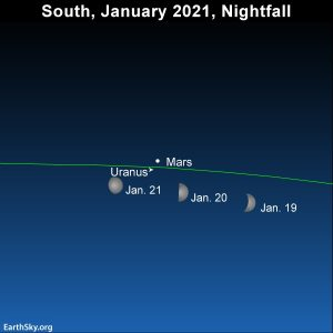 月亮 swings by Mars and Uranus  在  January 2021.